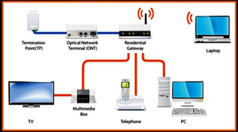 Optical fiber business plan